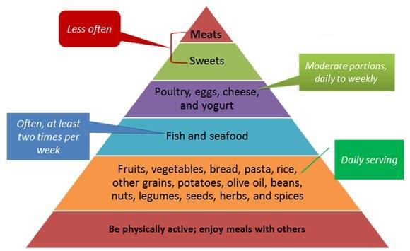 De kracht van het Mediterrane dieet